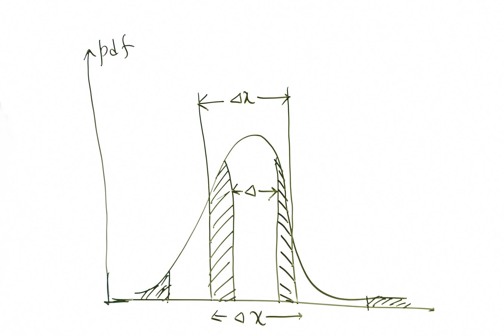 Gauss curve